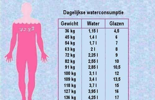 Hoeveel water drinken per dag is verstandig