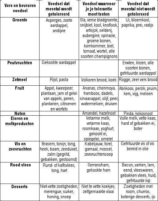 Tabel met Voeding