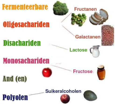 Een afbeelding van het FODMAP-dieet
