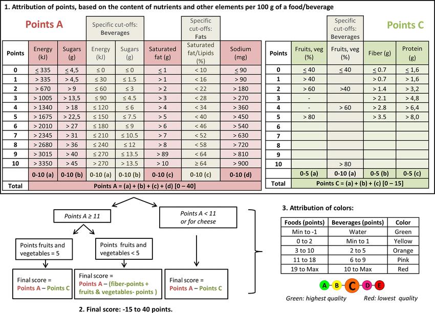 Het Nutri-Score systeem algoritme